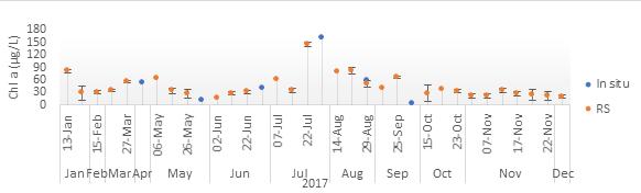 Fig.2 Comparison in situ - rs S2 Schulensmeer 2017