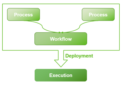 2 processes - workflow-execution image2020-12-7_22-10-56