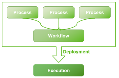 process-workflow-execution-image2020-12-7_22-10-39