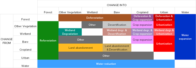Change-processes