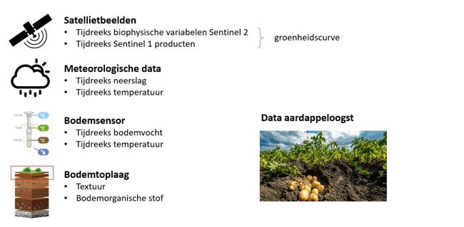 115_Agro-CNIDT_FigANALYSES-NL
