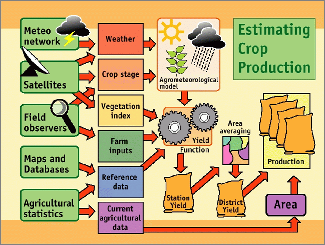 EstimatingCropProduction.png
